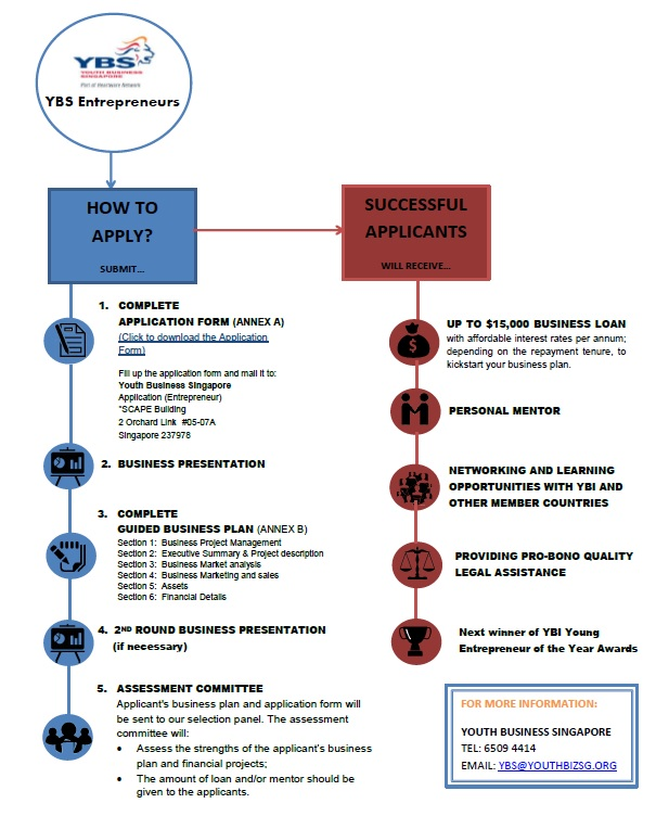 application-process-ybs