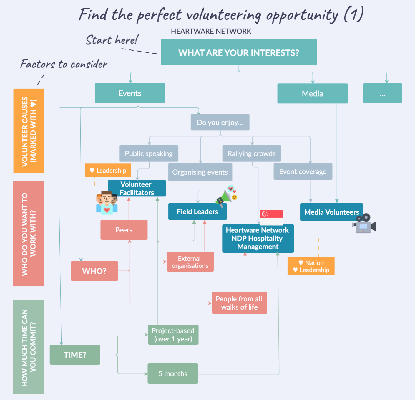 4 Simple Steps To Finding the Perfect Volunteering Opportunity